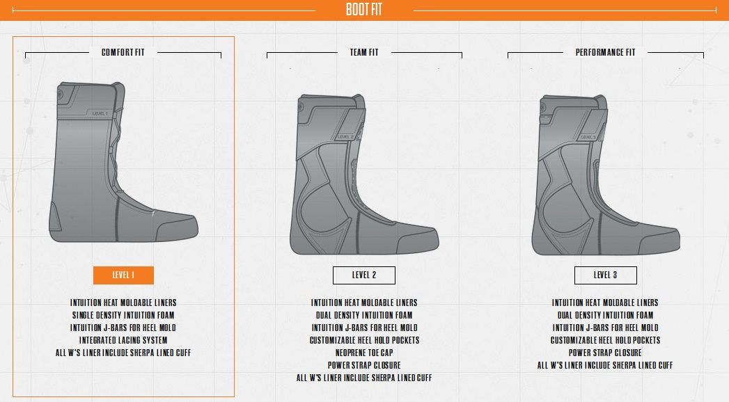Thirty Two Prion Boot Fit Specs - Wetndry Boardsports