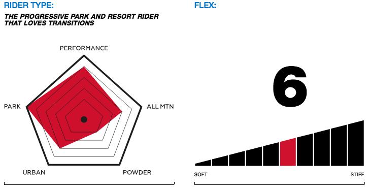 rider type/flex info outsider snowboard