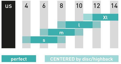 SP Bindings - Size